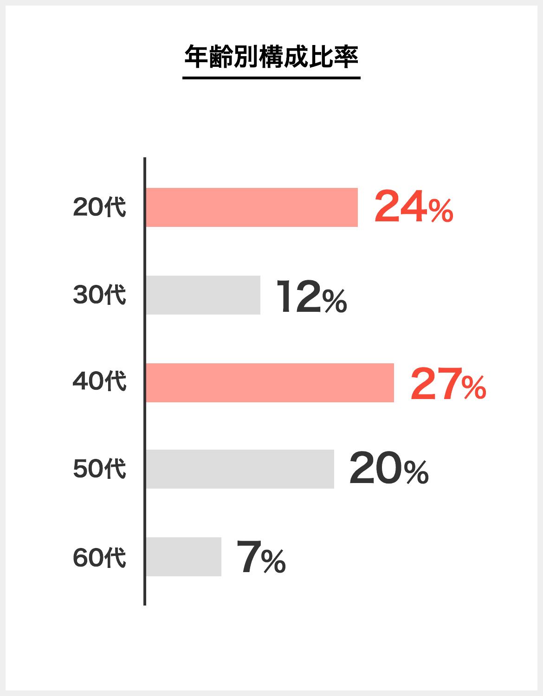 梨花和服の従業員の年齢構成比率