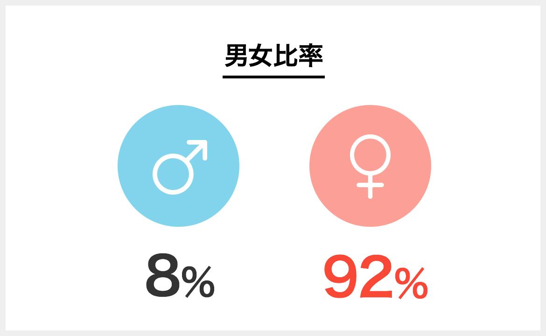 梨花和服の従業員の男女比率